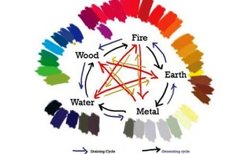 Feng Shui for Your House: Colors & Design