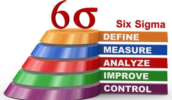 six sigma green belt certification   six sigma training