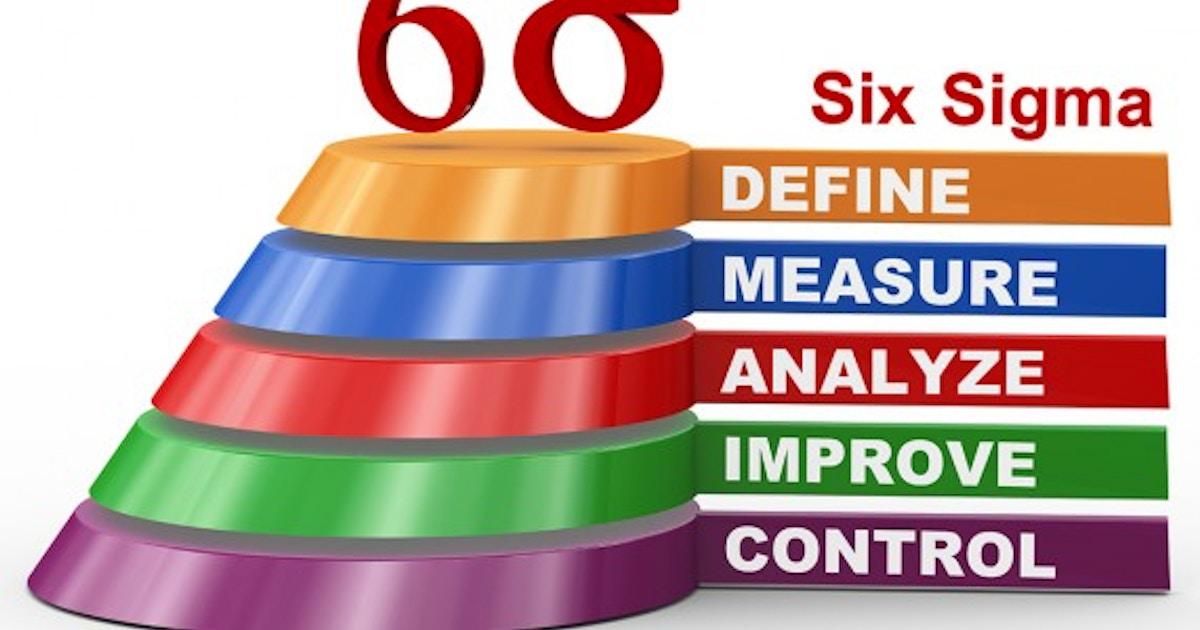 Six Sigma Green Belt Certification Six Sigma Training New York